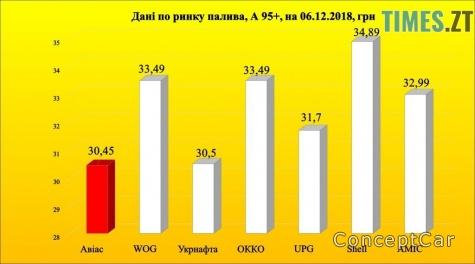 В Україні зменшиться суттєво ціна на бензин : не вірите ?! читайте в нас !