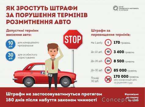 Новые штрафы для водителей на еврономерах !!!!